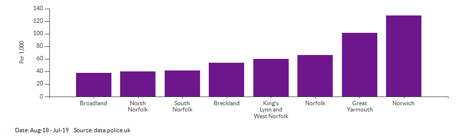Crime rate for Norfolk compared to other areas for Aug-18 - Jul-19