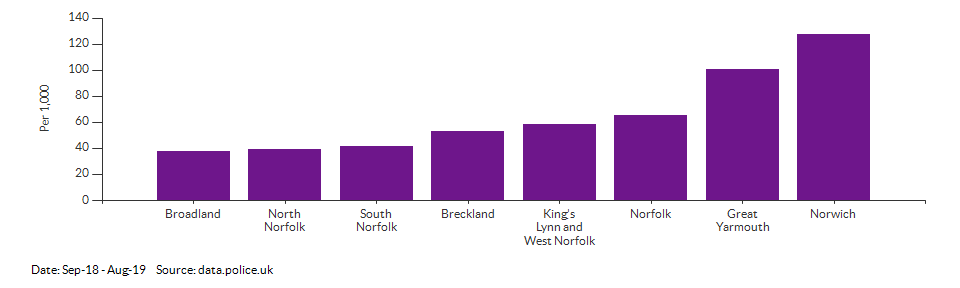 Crime rate for Norfolk compared to other areas for Sep-18 - Aug-19
