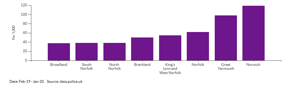 Crime rate for Norfolk compared to other areas for Feb-19 - Jan-20