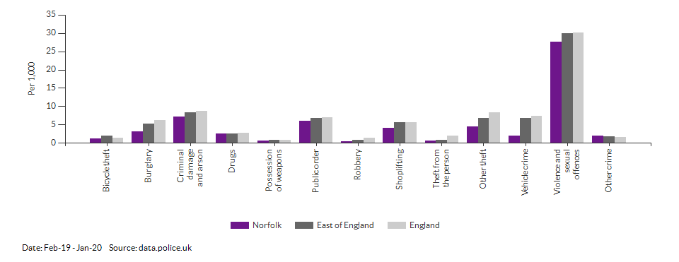 Crime rates by type for Norfolk for Feb-19 - Jan-20