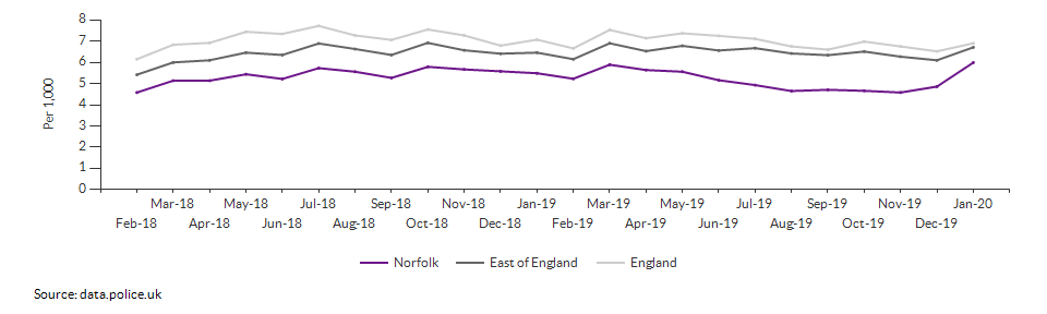 Total crime rate for Norfolk over time