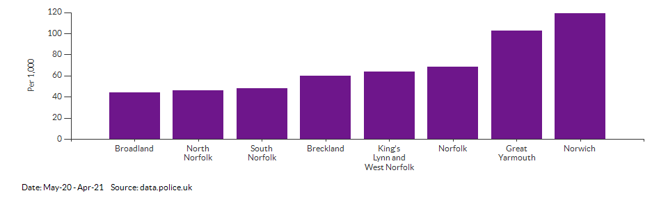 Crime rate for Norfolk compared to other areas for May-20 - Apr-21