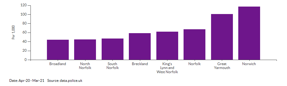 Crime rate for Norfolk compared to other areas for Apr-20 - Mar-21