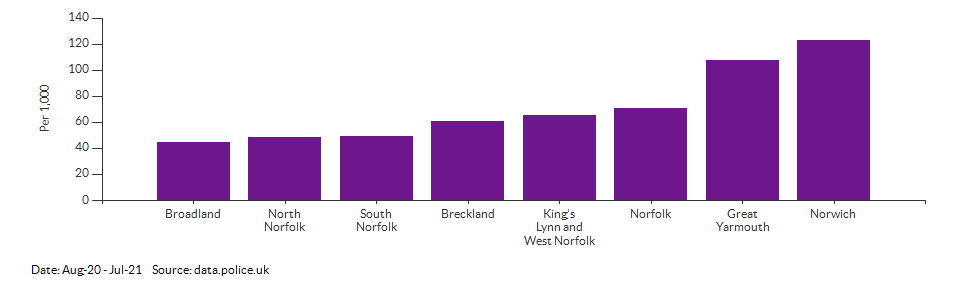 Crime rate for Norfolk compared to other areas for Aug-20 - Jul-21