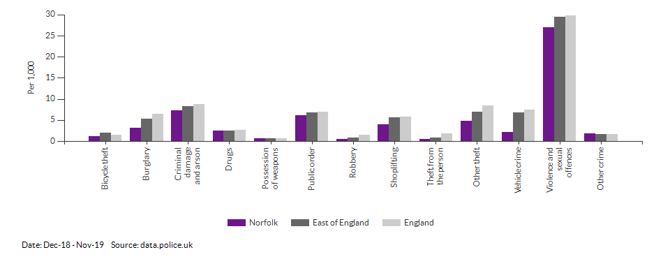 Crime rates by type for Norfolk for Dec-18 - Nov-19