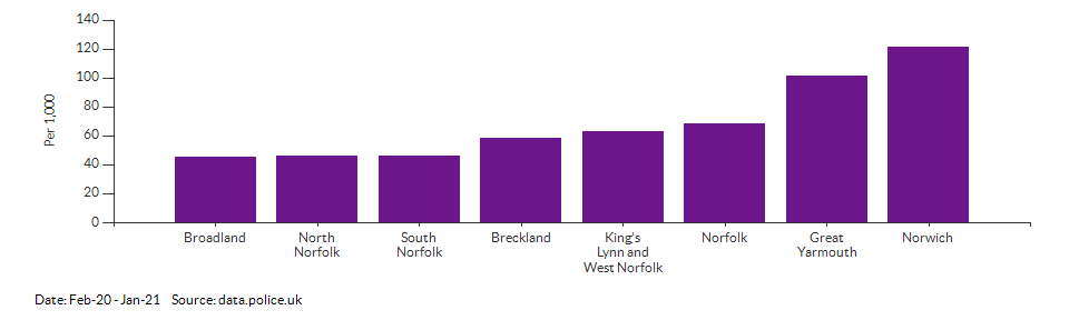 Crime rate for Norfolk compared to other areas for Feb-20 - Jan-21