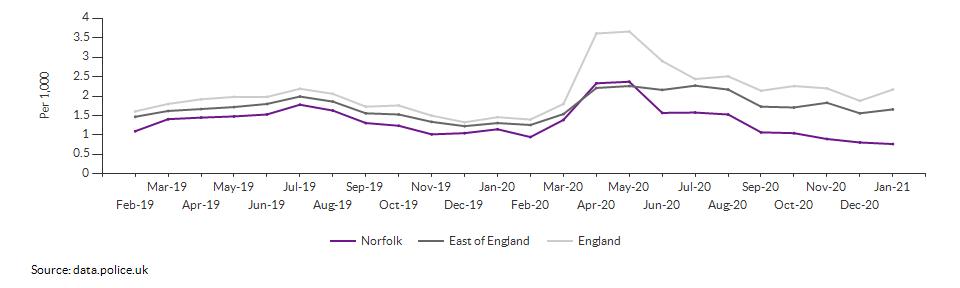 Anti-social behaviour rate for Norfolk over time