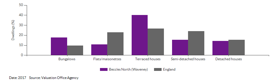 Dwelling counts by type for Beccles North (Waveney) for 2017
