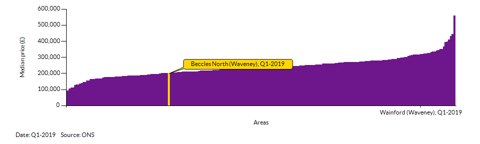 How Beccles North (Waveney) compares to other wards in the Local Authority