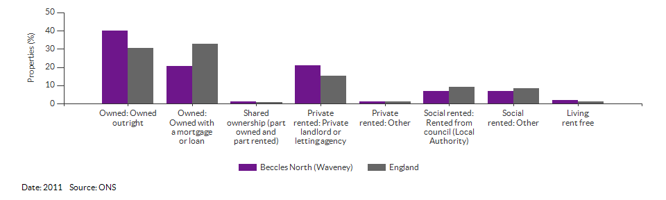 Self-reported health for Beccles North (Waveney) for 2011