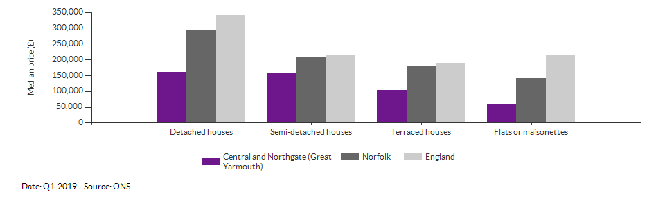 Self-reported health for Central and Northgate (Great Yarmouth) for 2011