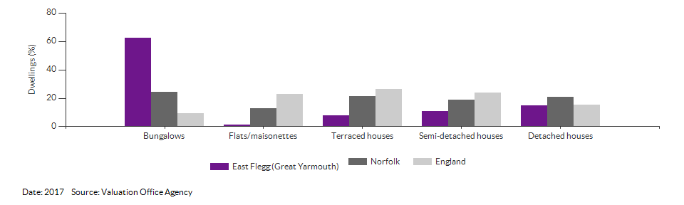 Dwelling counts by type for East Flegg (Great Yarmouth) for 2017