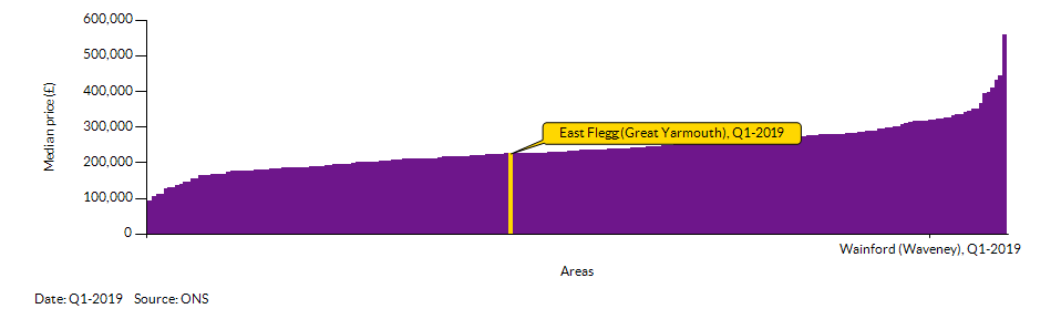 How East Flegg (Great Yarmouth) compares to other wards in the Local Authority