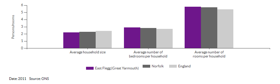 Self-reported health for East Flegg (Great Yarmouth) for 2011