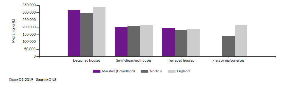 Self-reported health for Marshes (Broadland) for 2011