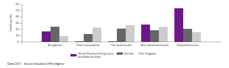 Dwelling counts by type for North Wootton (King's Lynn and West Norfolk) for 2017