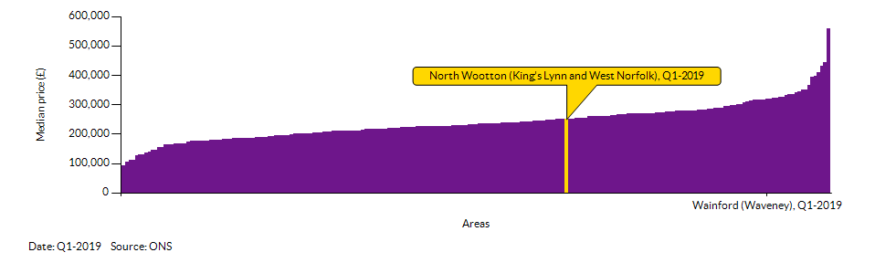 How North Wootton (King's Lynn and West Norfolk) compares to other wards in the Local Authority