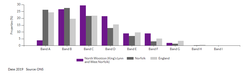 Self-reported health for North Wootton (King's Lynn and West Norfolk) for 2011