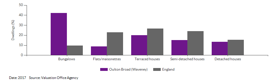 Dwelling counts by type for Oulton Broad (Waveney) for 2017