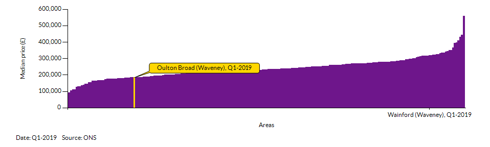 How Oulton Broad (Waveney) compares to other wards in the Local Authority