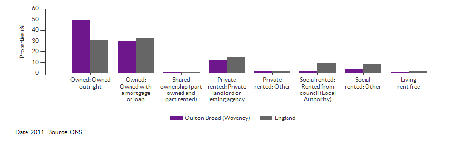 Self-reported health for Oulton Broad (Waveney) for 2011