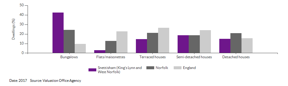 Dwelling counts by type for Snettisham (King's Lynn and West Norfolk) for 2017