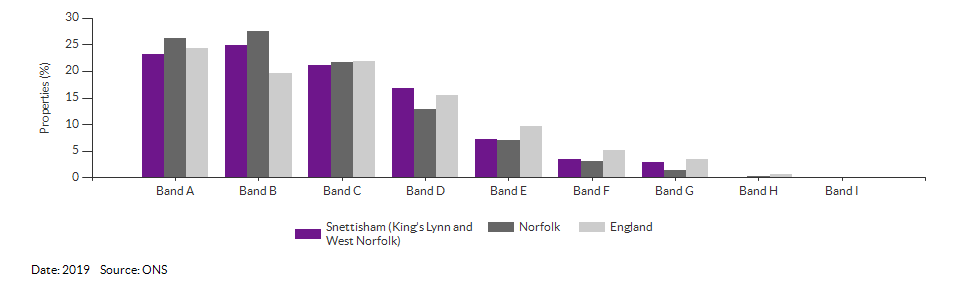 Self-reported health for Snettisham (King's Lynn and West Norfolk) for 2011