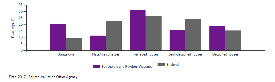 Dwelling counts by type for Southwold and Reydon (Waveney) for 2017