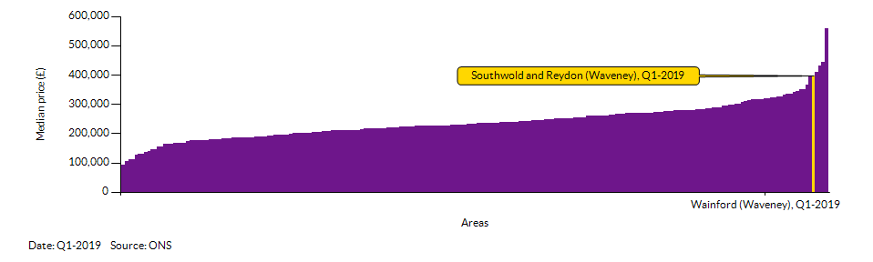 How Southwold and Reydon (Waveney) compares to other wards in the Local Authority