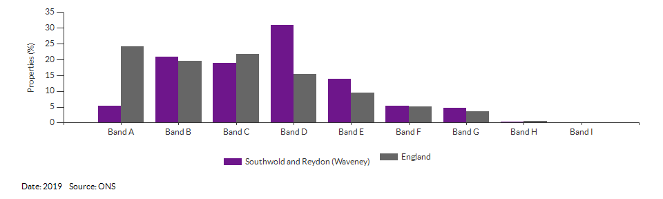 Self-reported health for Southwold and Reydon (Waveney) for 2011
