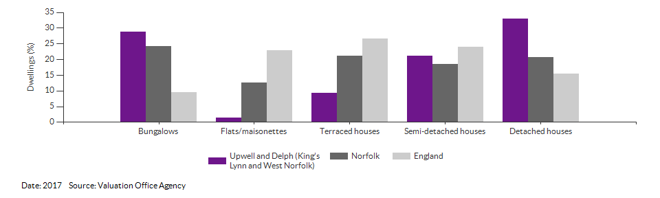 Dwelling counts by type for Upwell and Delph (King's Lynn and West Norfolk) for 2017