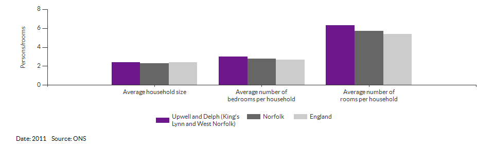 Self-reported health for Upwell and Delph (King's Lynn and West Norfolk) for 2011