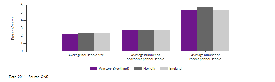 Self-reported health for Watton (Breckland) for 2011