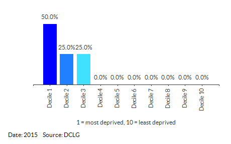 Proportion of LSOAs in Great Yarmouth 005 by IDACI Decile