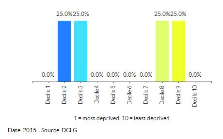 Proportion of LSOAs in Waveney 009 by IDACI Decile