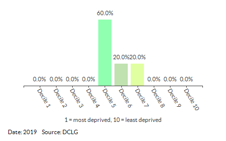 Proportion of LSOAs in Great Yarmouth 002 by IDACI Decile