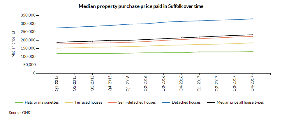 Median property purchase price paid in Suffolk over time