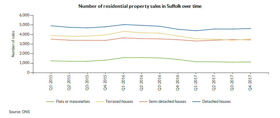 Number of residential property sales in Suffolk over time