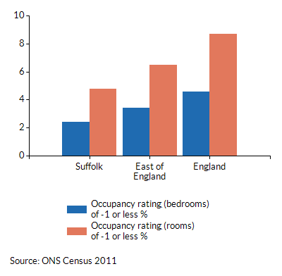 Occupancy ratings of -1 or less for households in Suffolk