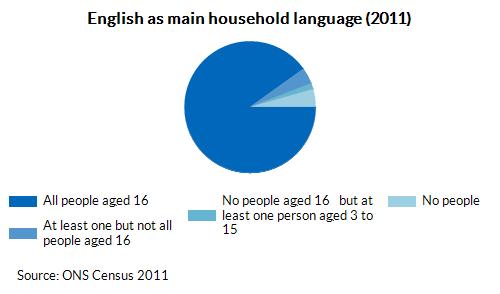English as main household language (2011)