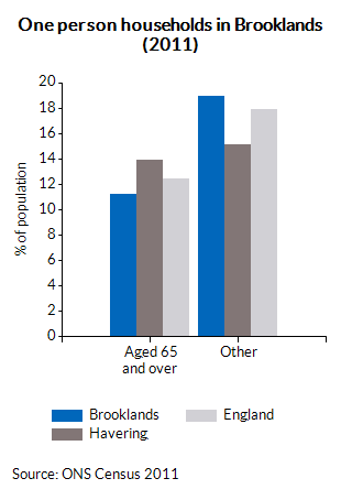 One person households in Brooklands (2011)