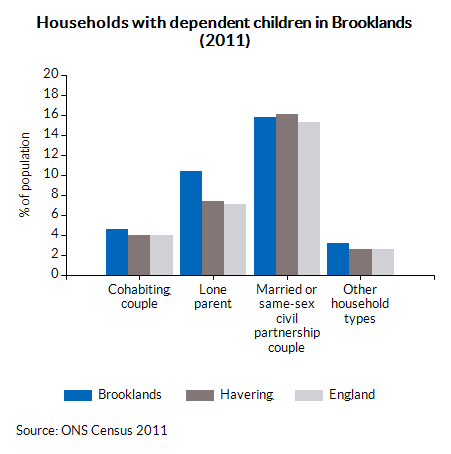 Households with dependent children in Brooklands (2011)