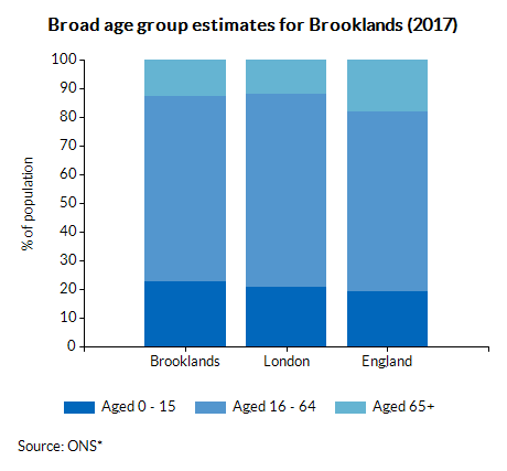 Broad age group estimates for Brooklands (2016)