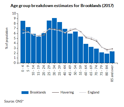 Age group breakdown estimates for Brooklands (2016)