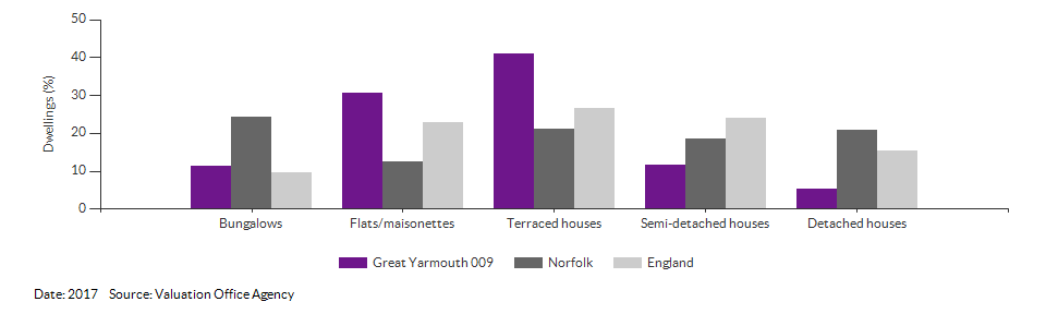 Dwelling counts by type for Great Yarmouth 009 for 2017