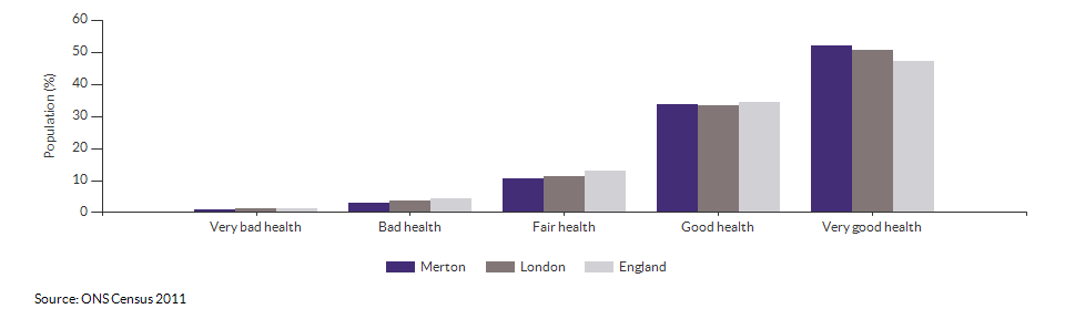 Self-reported health in Merton for 2011