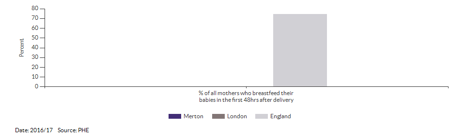 Breastfeeding initiation rate for Merton for 2016/17