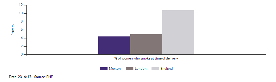 % of women who smoke at time of delivery for Merton for 2016/17
