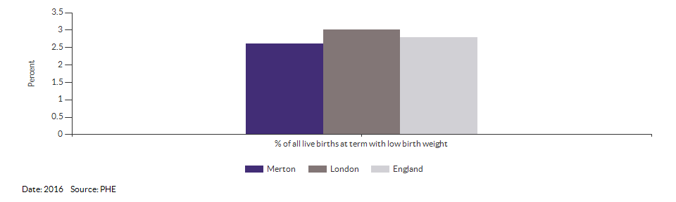 % of all live births at term with low birth weight for Merton for 2016