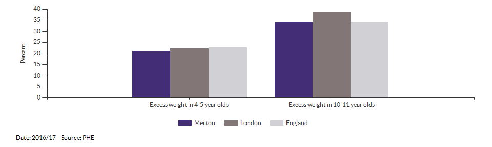 Child excess weight for Merton for 2016/17